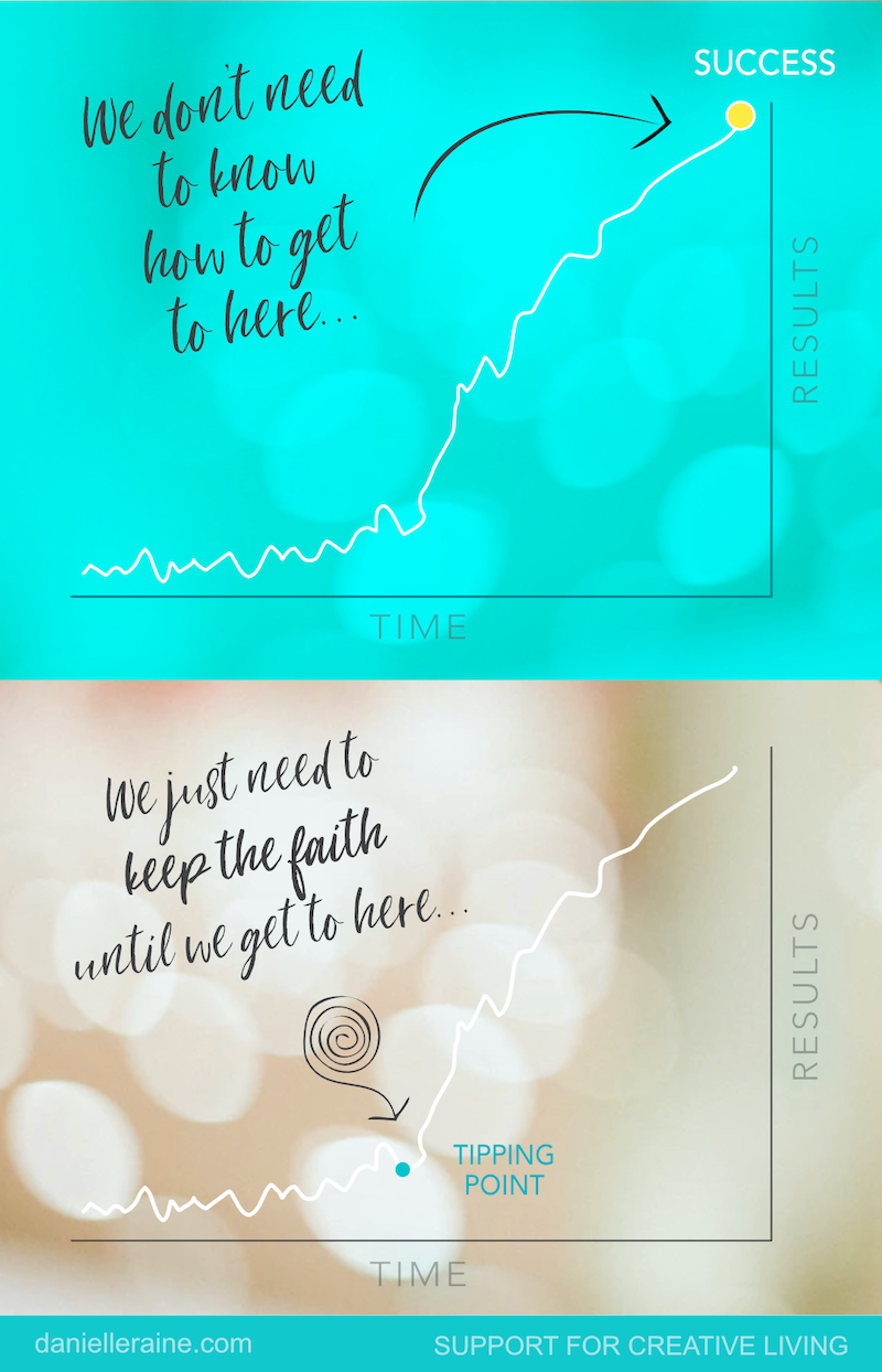 keep the faith tipping point chart danielle raine creativity blog