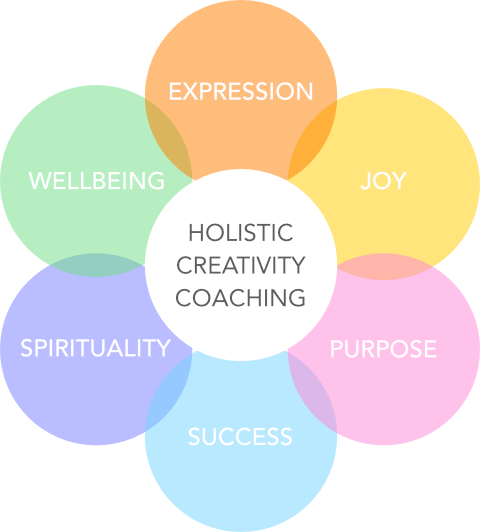 Holistic creativity coaching expression wellbeing success purpose spirituality joy